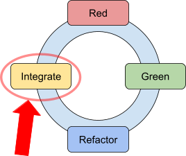 a picture of the red-green-refactor-integrate loop