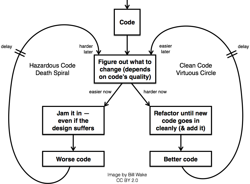 Clean code virtuous cirle: harder now, easier later