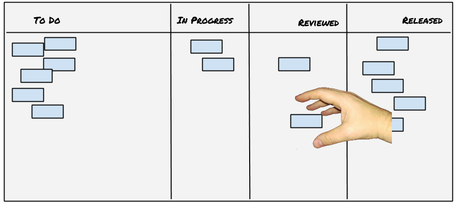 A story board with stories, and a hand grasping at the right-most unfinished story.