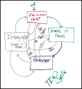 An exploration of the TDD Cycle