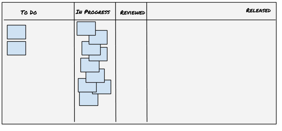 A kanban board with a lot of activity in the leftmost two columns.