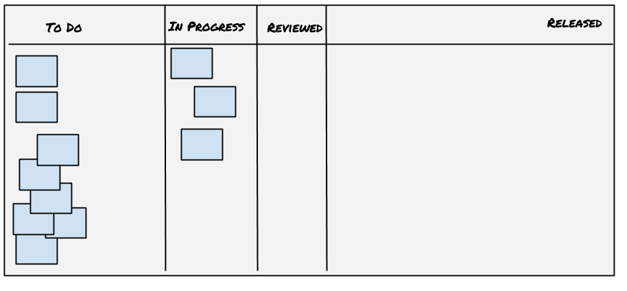 A kanban board without per-person swim lanes
