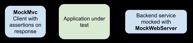 Integration Testing with MockWebServer